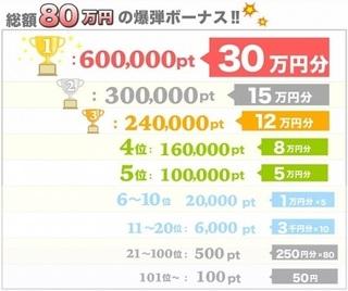 ちょびリッチ 総額80万円 ランキングボーナス.jpg