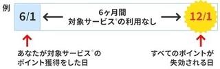 ゲットマネー ポイント失効ルール 変更.jpg
