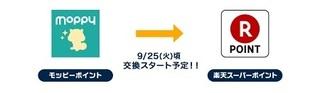 モッピー 楽天スーパーポイント.jpg